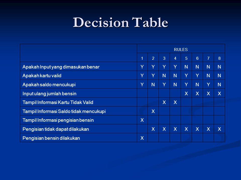 Decision Table RULES 12345678 Apakah Input yang dimasukan benarYYYYNNNN Apakah kartu validYYNNYYNN Apakah saldo mencukupiYNYNYNYN Input ulang jumlah b