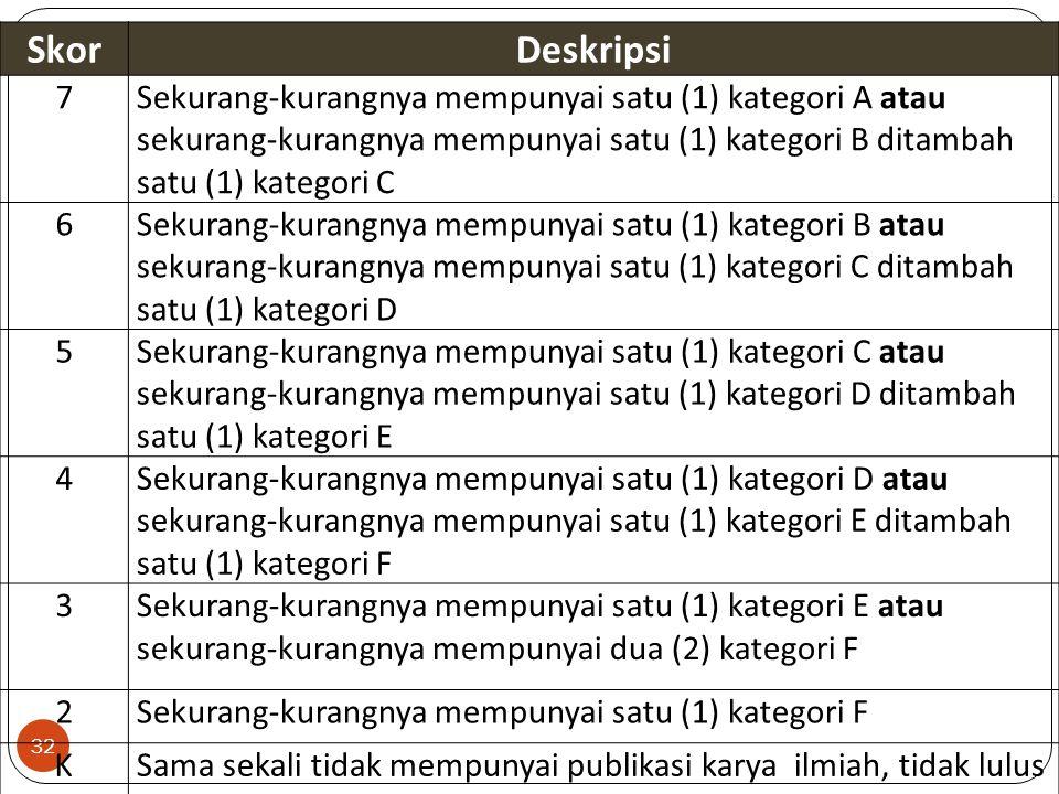 32 SkorDeskripsi 7Sekurang-kurangnya mempunyai satu (1) kategori A atau sekurang-kurangnya mempunyai satu (1) kategori B ditambah satu (1) kategori C