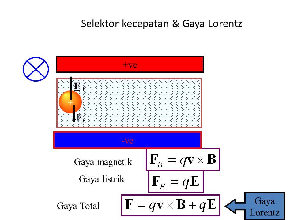 Pemilih Kecepatan Gaya Lorentz Ketika F = O dan maka B E p+p+