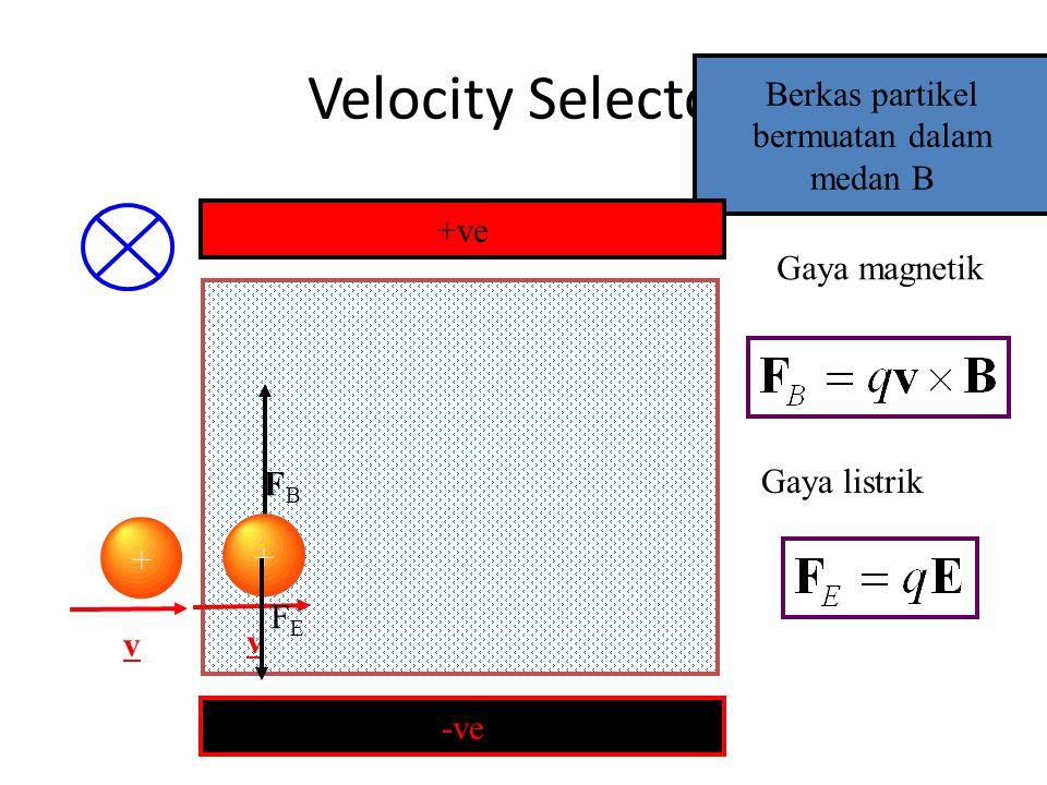 Selektor kecepatan & Gaya Lorentz -ve +ve + FEFE FBFB Gaya magnetik Gaya listrik Gaya Total Gaya Lorentz