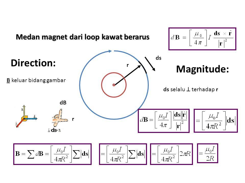 Spektrometer Massa Alat yang digunakan untuk menentukan massa atau perbandingan massa terhadap muatan: p+p+ E B B 1 2 ; Jadi