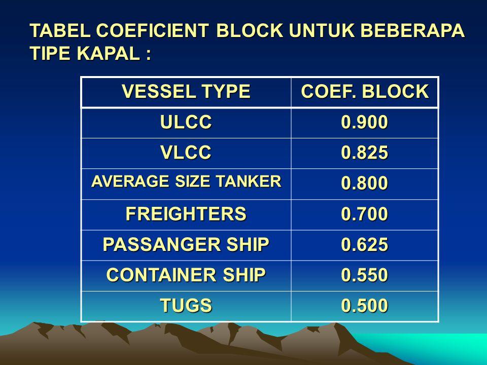 TABEL COEFICIENT BLOCK UNTUK BEBERAPA TIPE KAPAL : VESSEL TYPE COEF.