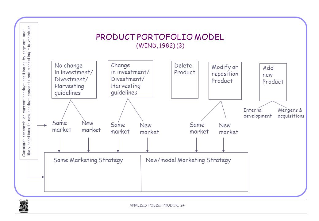 ANALISIS POSISI PRODUK, 24 PRODUCT PORTOFOLIO MODEL (WIND, 1982) (3) Consumer research on current product positioning by segment and likely reactions