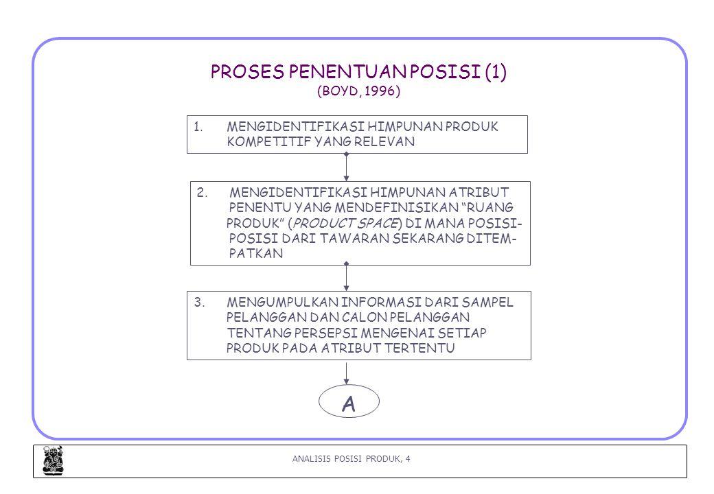 ANALISIS POSISI PRODUK, 4 PROSES PENENTUAN POSISI (1) (BOYD, 1996) 1.MENGIDENTIFIKASI HIMPUNAN PRODUK KOMPETITIF YANG RELEVAN 2.MENGIDENTIFIKASI HIMPUNAN ATRIBUT PENENTU YANG MENDEFINISIKAN RUANG PRODUK (PRODUCT SPACE) DI MANA POSISI- POSISI DARI TAWARAN SEKARANG DITEM- PATKAN 3.MENGUMPULKAN INFORMASI DARI SAMPEL PELANGGAN DAN CALON PELANGGAN TENTANG PERSEPSI MENGENAI SETIAP PRODUK PADA ATRIBUT TERTENTU A