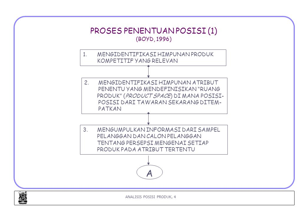 ANALISIS POSISI PRODUK, 15 LANGKAH 5 : MENGANALISIS POSISI SEKARANG PRODUK (2) (Urban, 1993) II.SORTING CUSTOMER NEEDS INTO HIERARCHIES 1.