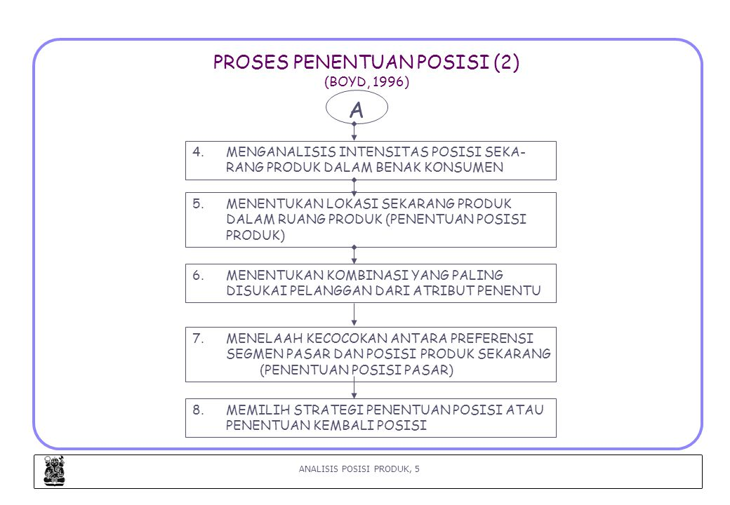 ANALISIS POSISI PRODUK, 16 LANGKAH 6 : MENENTUKAN KOMBINASI ATRIBUT YANG PALING DISUKAI PELANGGAN (Urban, 1993) (1) ANALISIS YANG DISAJIKAN DALAM PERCEPTUAL MAPS DAN VALUE MAPS HANYA MENGGAMBARKAN : a.DIMENSI MANFAAT b.POSISI KOMPETITIF c.PELUANG UNTUK MEMBENTUK KEUNGGULAN PERSAINGAN NAMUN PETA-PETA TSB TIDAK MENGGAMBARKAN/TIDAK MEMBERITAHU TIM PENGEMBANGAN PRODUK ATAU PEMASAR POSISI-POSISI MANA YANG PALING MENARIK BAGI PELANGGAN.