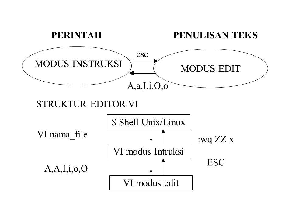 PERINTAH PENULISAN TEKS MODUS EDIT MODUS INSTRUKSI esc A,a,I,i,O,o STRUKTUR EDITOR VI $ Shell Unix/Linux VI modus Intruksi VI modus edit :wq ZZ x ESC VI nama_file A,A,I,i,o,O
