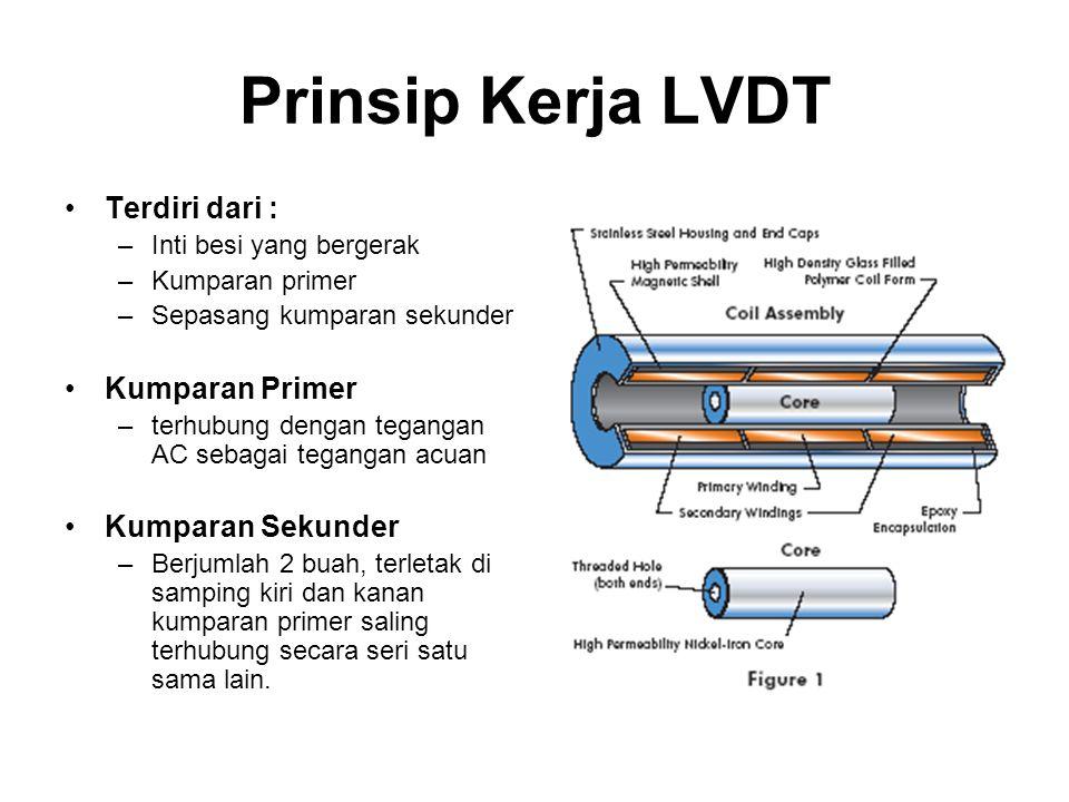 Prinsip Kerja LVDT Terdiri dari : –Inti besi yang bergerak –Kumparan primer –Sepasang kumparan sekunder Kumparan Primer –terhubung dengan tegangan AC
