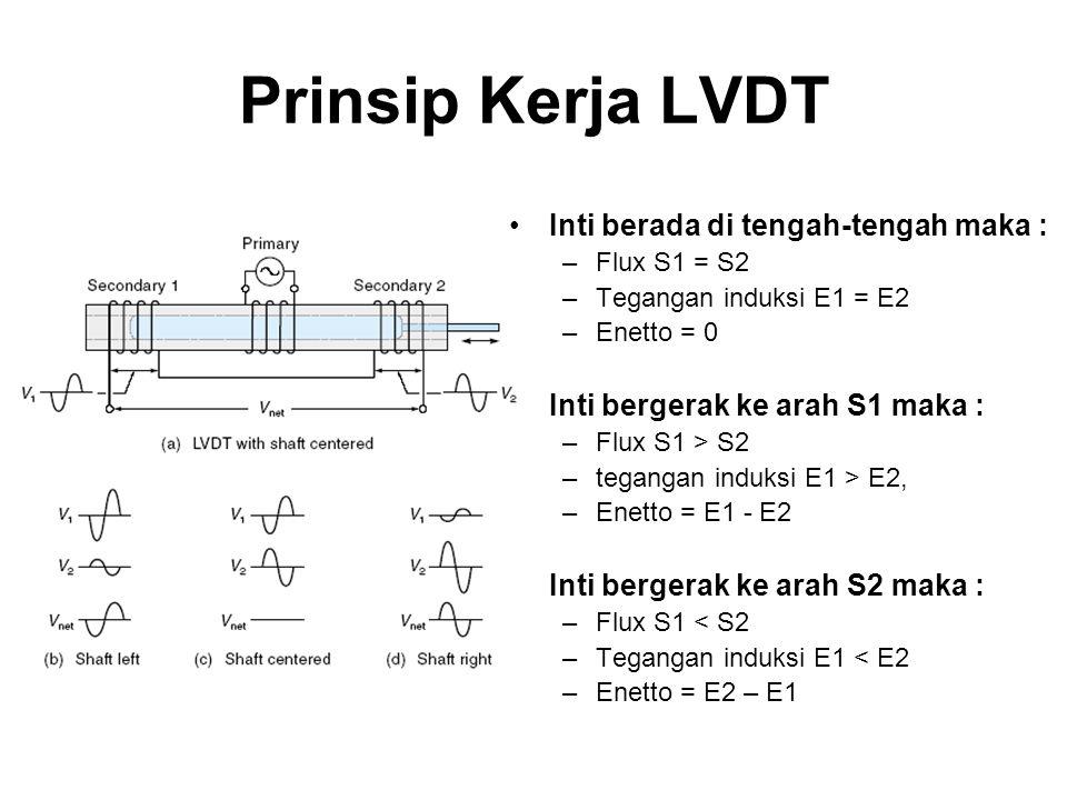 Prinsip Kerja LVDT Karakteristik Magnitudo Tegangan AC –Max S1, Linear menurun –Di tengah-tengah, titik balik kurva –Max S2, Linear meningkat Karakteristik Sudut Fase output –Sudut fase akan berubah 180 derajat tepat ketika inti berubah posisi di tengah- tengah S1 dan S2 Karakteristik keluaran tegangan DC –Max S1, linear meningkat bernilai negatif –Di tengah-tengah, bernilai 0 volt –Max S2, linear meningkat bernilai positif