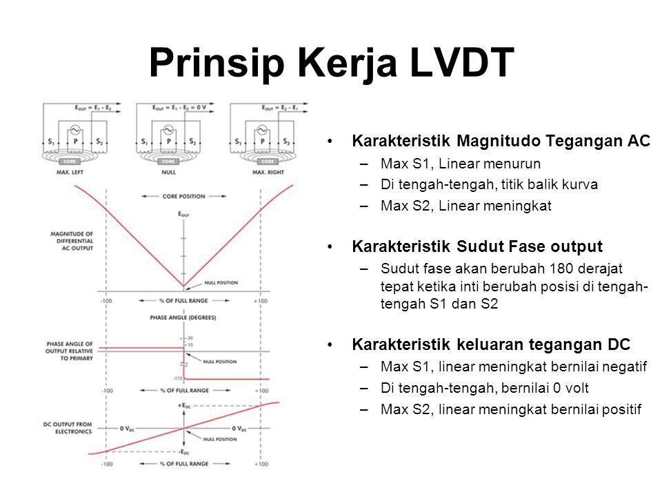 Prinsip Kerja LVDT Karakteristik Magnitudo Tegangan AC –Max S1, Linear menurun –Di tengah-tengah, titik balik kurva –Max S2, Linear meningkat Karakter