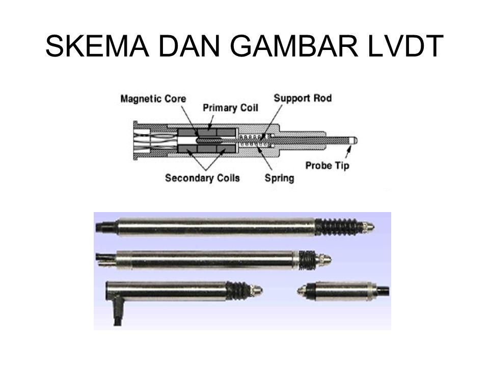 LVDT PADA IC AD698 (Analog Device)