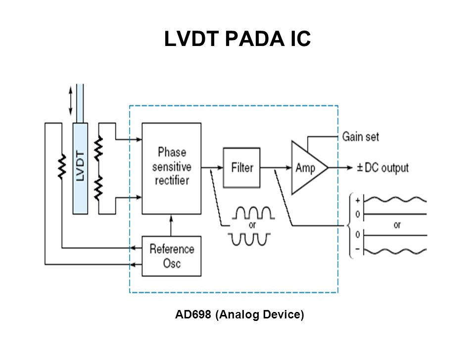 LVDT PADA IC AD698 (Analog Device)
