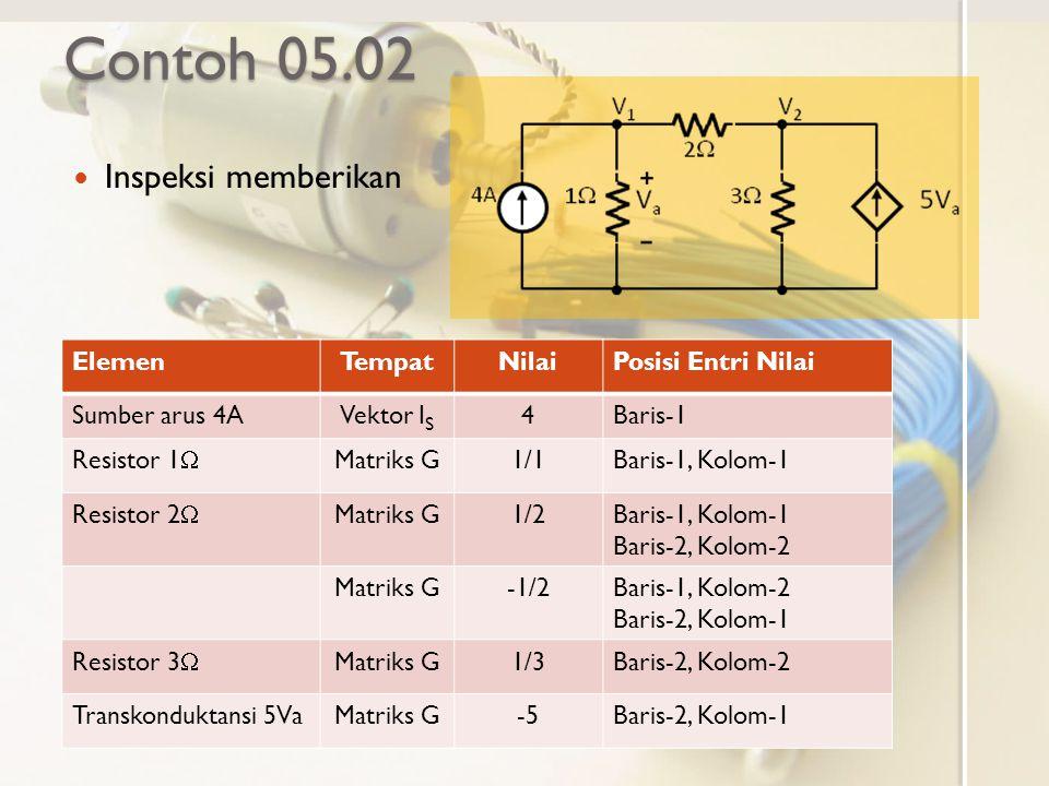 Contoh 05.02 Inspeksi memberikan ElemenTempatNilaiPosisi Entri Nilai Sumber arus 4AVektor I S 4Baris-1 Resistor 1  Matriks G1/1Baris-1, Kolom-1 Resis