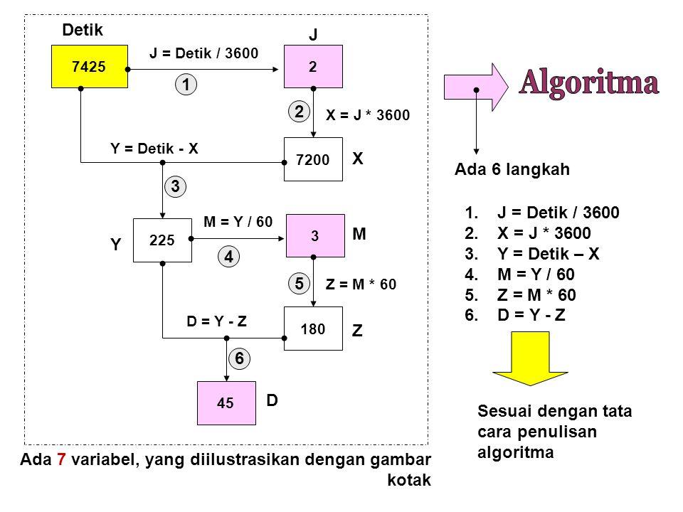 74252 7200 225 J = Detik / 3600 X = J * 3600 Y = Detik - X 3 M = Y / 60 180 Z = M * 60 45 D = Y - Z Detik J X Y M Z D 1 2 3 4 5 6 Ada 6 langkah 1. J =