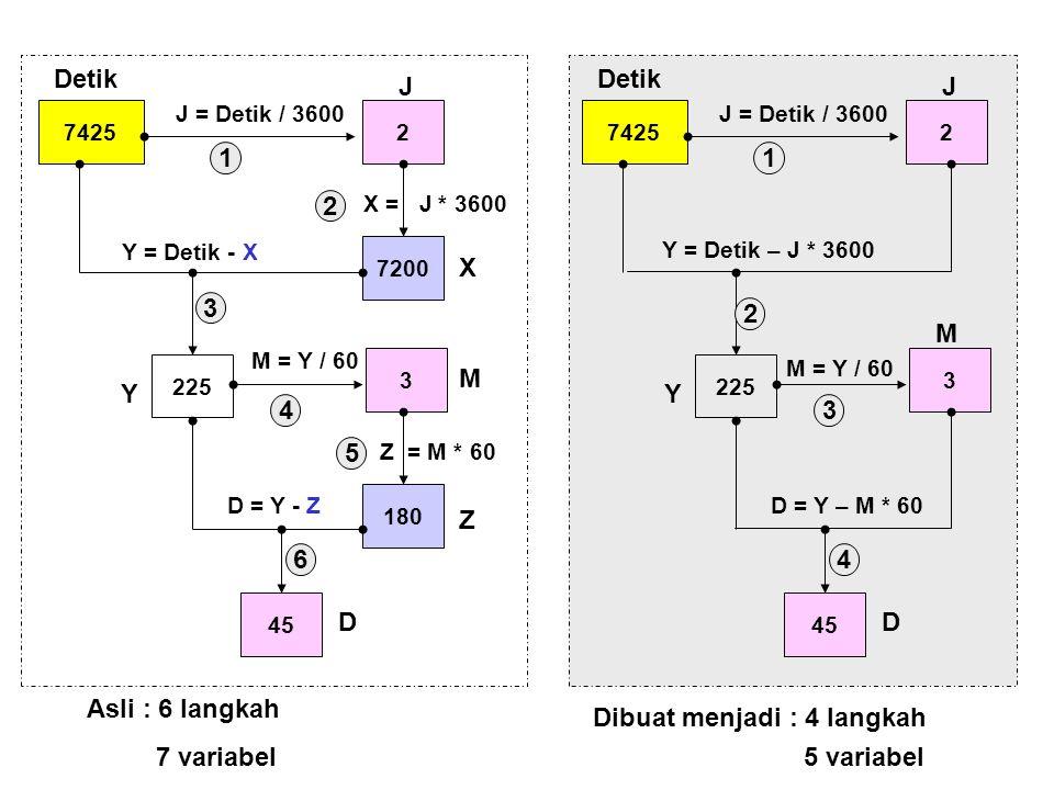 74252 7200 225 J = Detik / 3600 X = J * 3600 Y = Detik - X 3 M = Y / 60 180 Z = M * 60 45 D = Y - Z Detik J X Y M Z D 1 2 3 4 5 6 74252 225 J = Detik