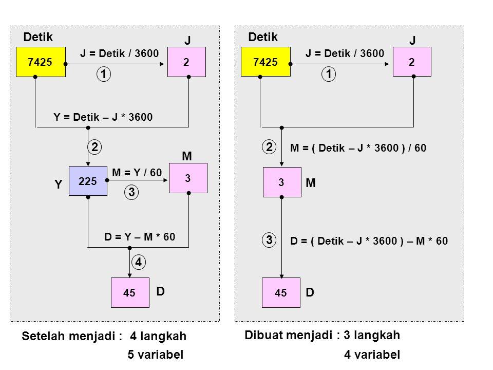 74252 225 J = Detik / 3600 Y = Detik – J * 3600 3 M = Y / 60 45 D = Y – M * 60 Detik J Y M D 1 2 3 4 Setelah menjadi : 4 langkah 74252 J = Detik / 360