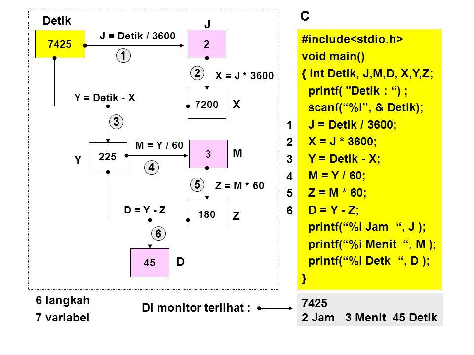 #include void main() { int Detik, J,M,D, X,Y,Z; cout << Detik : ; cin >> Detik; J = Detik / 3600; X = J * 3600; Y = Detik - X; M = Y / 60; Z = M * 60; D = Y - Z; cout << J << Jam ; cout << M << Menit ; cout << D << Detik ; } 123456123456 #include void main() { int Detik, J,M,D, X,Y,Z; printf( Detik : ) ; scanf( %i , & Detik); J = Detik / 3600; X = J * 3600; Y = Detik - X; M = Y / 60; Z = M * 60; D = Y - Z; printf( %i Jam , J ); printf( %i Menit , M ); printf( %i Detk , D ); } 123456123456 Tercetak : 2 Jam 3 Menit 45 Detik C C++