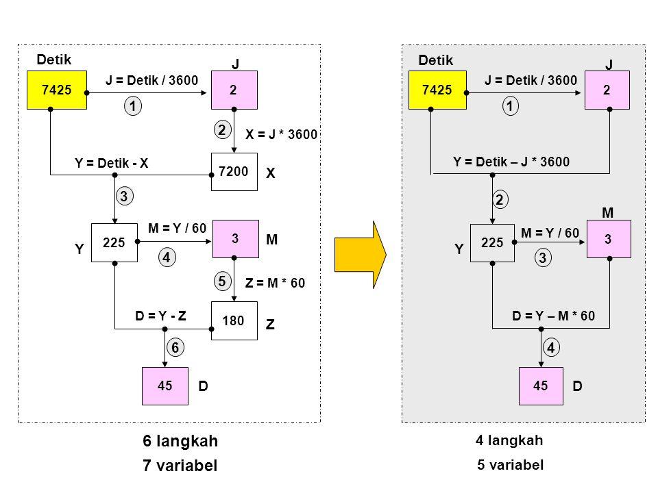 74252 225 J = Detik / 3600 Y = Detik – J * 3600 3 M = Y / 60 45 D = Y – M * 60 Detik J Y M D 1 2 3 4 4 langkah 5 variabel 74252 7200 225 J = Detik / 3
