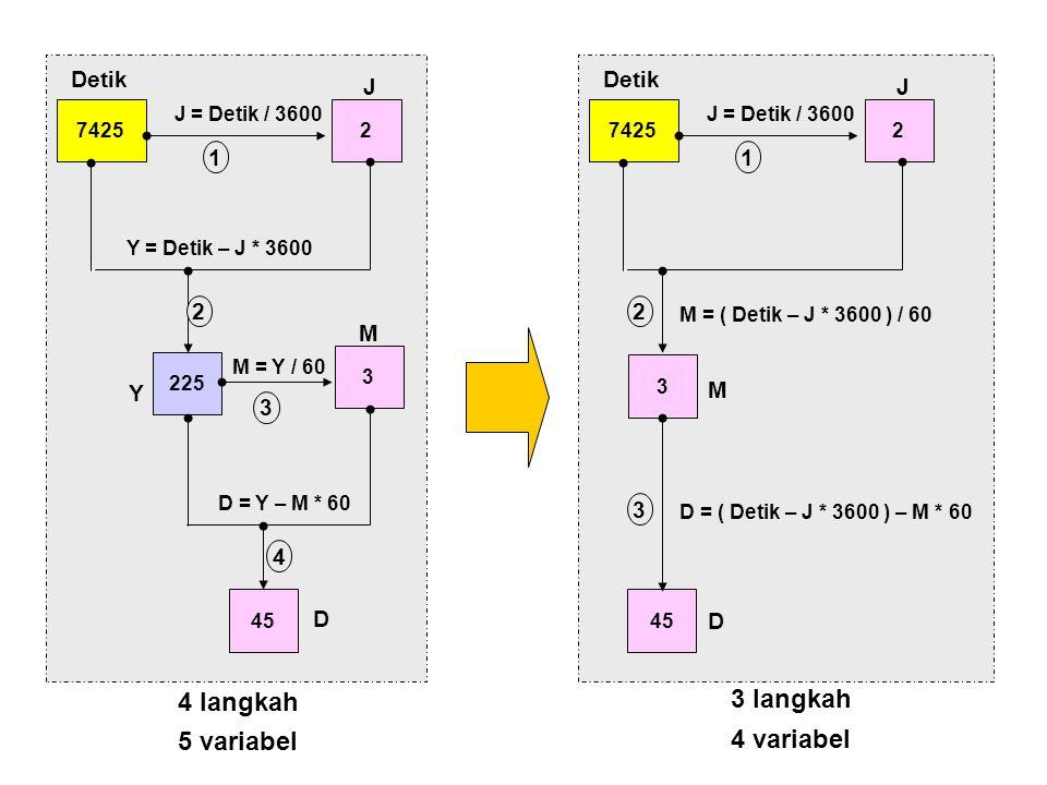 4 langkah 3 langkah 74252 225 J = Detik / 3600 Y = Detik – J * 3600 3 M = Y / 60 45 D = Y – M * 60 Detik J Y M D 1 2 3 4 74252 J = Detik / 3600 3 M =