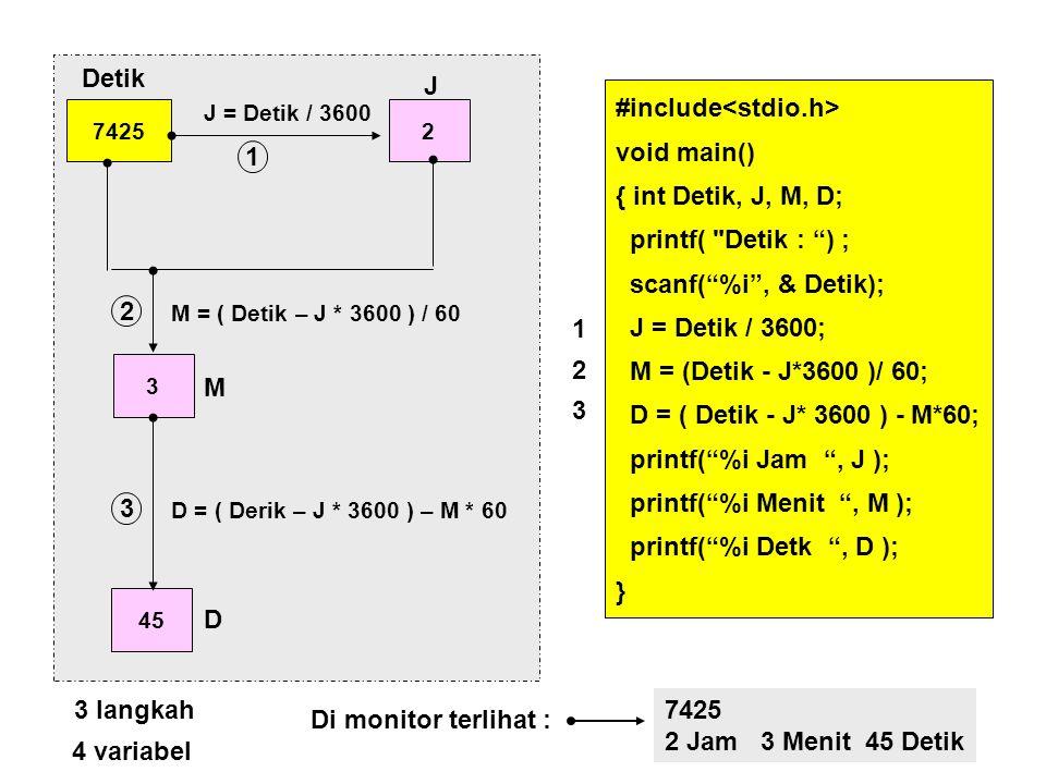 74252 J = Detik / 3600 3 M = ( Detik – J * 3600 ) / 60 45 D = ( Derik – J * 3600 ) – M * 60 Detik J M D 1 2 3 langkah 3 #include void main() { int Detik, J, M, D; cout << Detik : ; cin >> Detik; J = Detik / 3600; M = (Detik - J*3600 )/ 60; D = ( Detik - J* 3600 ) - M*60; cout << J << Jam ; cout << M << Menit ; cout << D << Detik ; } 123123 7425 2 Jam 3 Menit 45 Detik Di monitor terlihat : 4 variabel