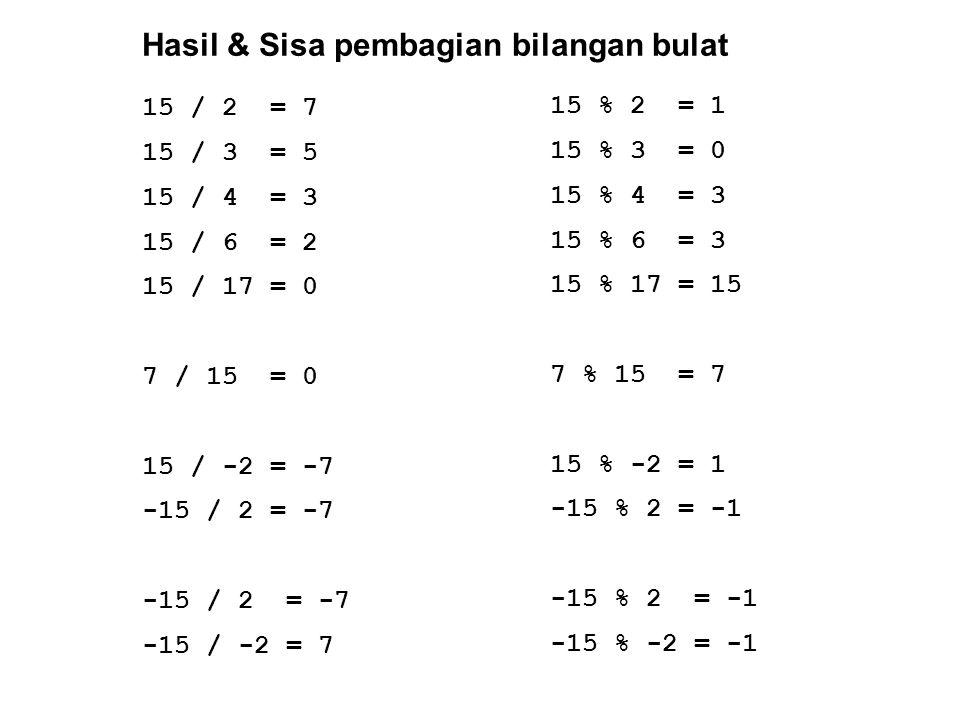 Hasil & Sisa pembagian bilangan bulat 15 / 2 = 7 15 / 3 = 5 15 / 4 = 3 15 / 6 = 2 15 / 17 = 0 7 / 15 = 0 15 / -2 = -7 -15 / 2 = -7 -15 / -2 = 7 15 % 2