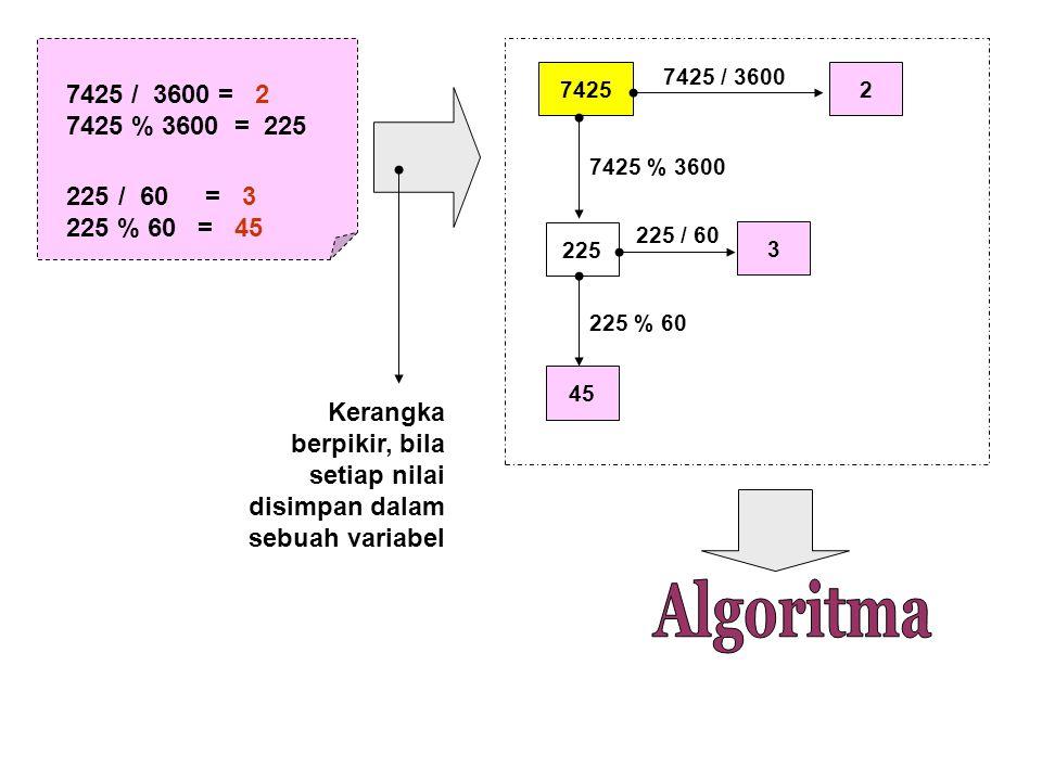 74252 225 7425 / 3600 3 225 / 60 45 Kerangka berpikir, bila setiap nilai disimpan dalam sebuah variabel 7425 / 3600 = 2 7425 % 3600 = 225 225/ 60 = 3