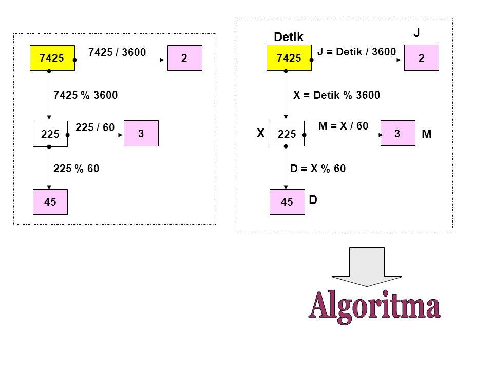 74252 225 7425 / 3600 3 225 / 60 45 7425 % 3600 225 % 60 74252 225 J = Detik / 3600 3 M = X / 60 45 X = Detik % 3600 D = X % 60 Detik J M D X