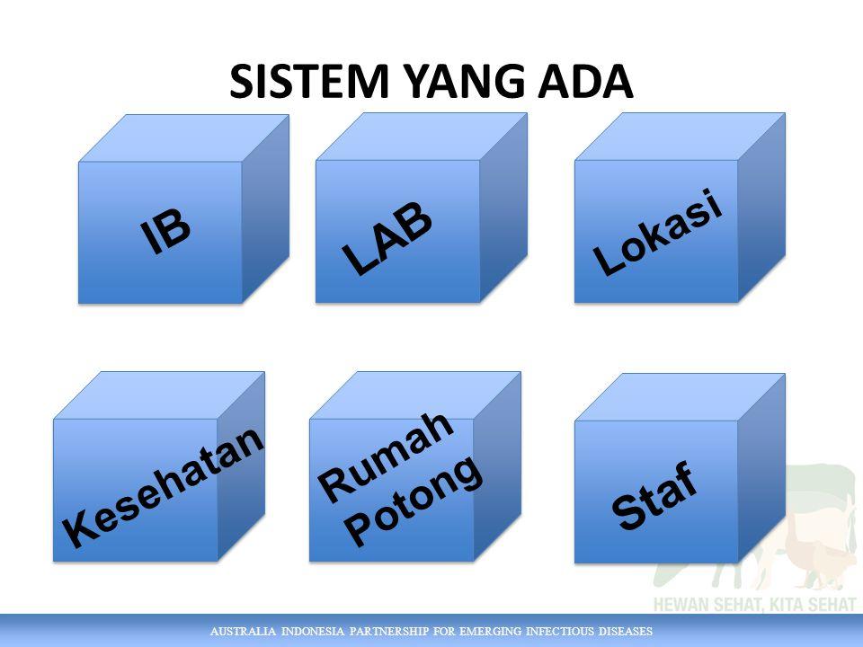 AUSTRALIA INDONESIA PARTNERSHIP FOR EMERGING INFECTIOUS DISEASES SISTEM YANG ADA IB Kesehatan LAB Rumah Potong Lokasi Staf