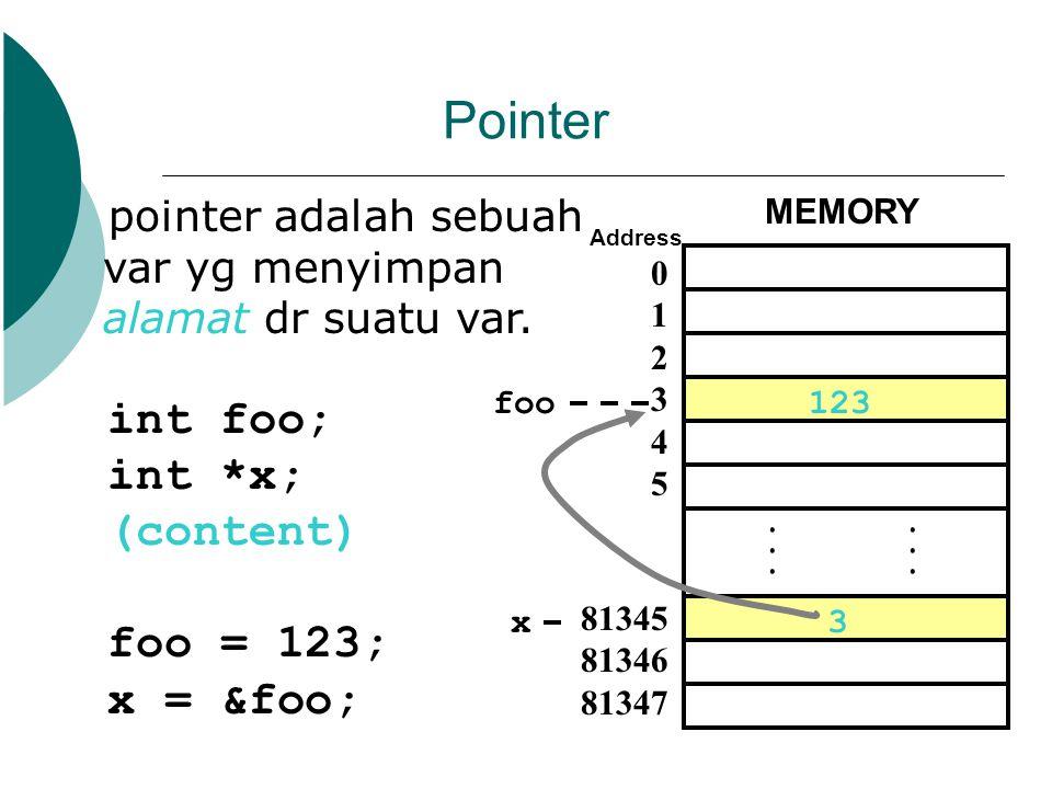Pointer pointer adalah sebuah var yg menyimpan alamat dr suatu var.... MEMORY 0 1 2 3 4 5 81345 81346 81347 Address int foo; int *x; (content) foo = 1