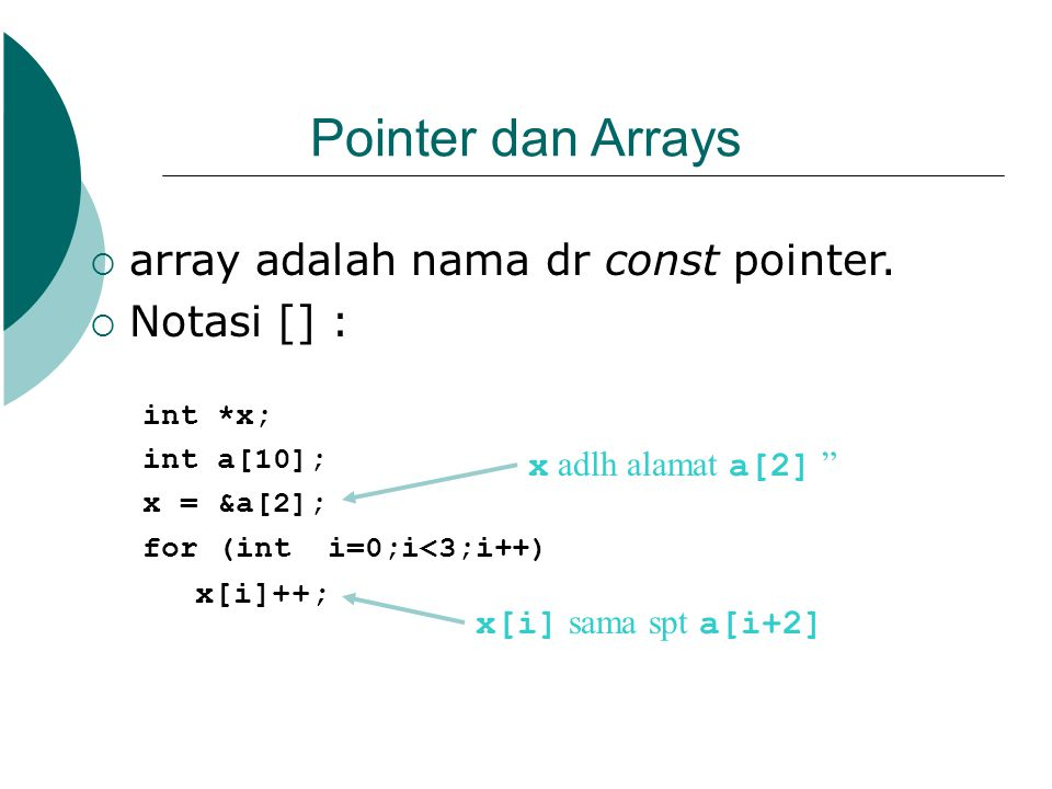 Pointer dan Arrays  array adalah nama dr const pointer.  Notasi [] : int *x; int a[10]; x = &a[2]; for (int i=0;i<3;i++) x[i]++; x adlh alamat a[2]