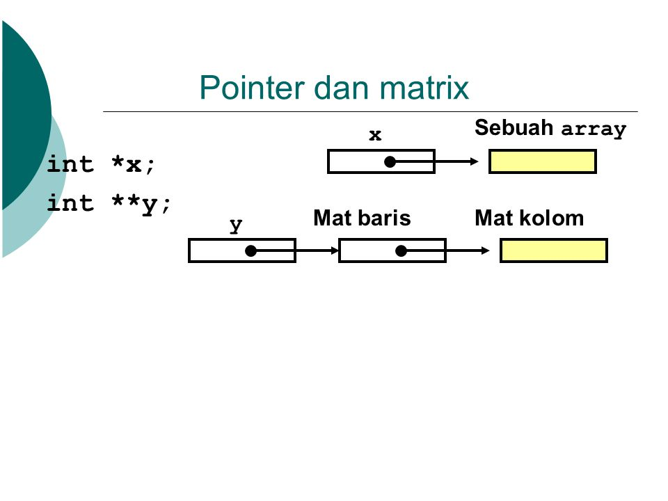 Pointer dan matrix int *x; int **y; x Sebuah array y Mat barisMat kolom