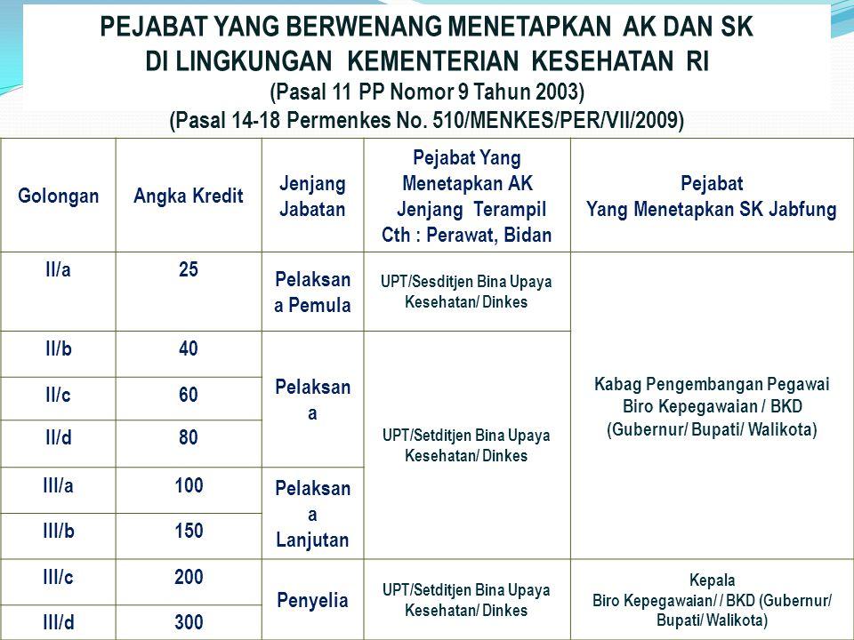 13 GolonganAngka Kredit Jenjang Jabatan Pejabat Yang Menetapkan AK Jenjang Terampil Cth : Perawat, Bidan Pejabat Yang Menetapkan SK Jabfung II/a25 Pelaksan a Pemula UPT/Sesditjen Bina Upaya Kesehatan/ Dinkes Kabag Pengembangan Pegawai Biro Kepegawaian / BKD (Gubernur/ Bupati/ Walikota) II/b40 Pelaksan a UPT/Setditjen Bina Upaya Kesehatan/ Dinkes II/c60 II/d80 III/a100 Pelaksan a Lanjutan III/b150 III/c200 Penyelia UPT/Setditjen Bina Upaya Kesehatan/ Dinkes Kepala Biro Kepegawaian/ / BKD (Gubernur/ Bupati/ Walikota) III/d300 PEJABAT YANG BERWENANG MENETAPKAN AK DAN SK DI LINGKUNGAN KEMENTERIAN KESEHATAN RI (Pasal 11 PP Nomor 9 Tahun 2003) (Pasal 14-18 Permenkes No.