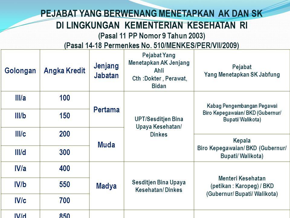 GolonganAngka Kredit Jenjang Jabatan Pejabat Yang Menetapkan AK Jenjang Ahli Cth :Dokter, Perawat, Bidan Pejabat Yang Menetapkan SK Jabfung III/a100 P