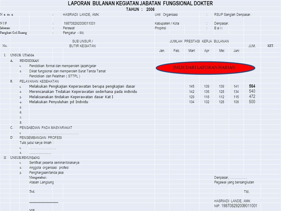 LAPORAN BULANAN KEGIATAN JABATAN FUNGSIONAL DOKTER TAHUN : 2006 N a m a: HASRIADI LANDE, AMKUnit Organisasi:RSUP Sanglah Denpasar. N I P: 198708292009