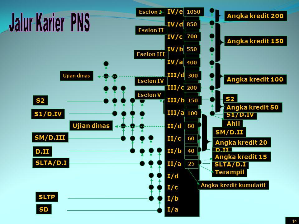 IV/e IV/d IV/c IV/b IV/a III/d III/c III/b III/a II/d II/c II/b II/a I/d I/c I/b I/a S1/D.IV SLTA/D.I S2 D.II SM/D.III Terampil Ahli SLTA/D.I D.II SM/D.II I S1/D.IV S2 Ujian dinas Angka kredit 150 Angka kredit 200 Angka kredit 20 Angka kredit 15 Angka kredit 50 Angka kredit 100 SLTP SD 25 40 60 80 100 150 200 300 400 550 700 850 1050 Angka kredit kumulatif Eselon I Eselon II Eselon III Eselon IV Eselon V Ujian dinas 30