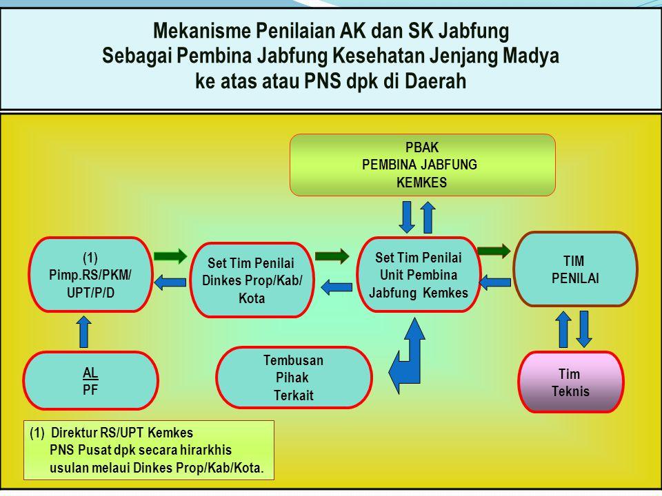 34 Mekanisme Penilaian AK dan SK Jabfung Sebagai Pembina Jabfung Kesehatan Jenjang Madya ke atas atau PNS dpk di Daerah TIM PENILAI Set Tim Penilai Unit Pembina Jabfung Kemkes Set Tim Penilai Dinkes Prop/Kab/ Kota (1) Pimp.RS/PKM/ UPT/P/D Tim Teknis PBAK PEMBINA JABFUNG KEMKES Tembusan Pihak Terkait AL PF (1) Direktur RS/UPT Kemkes PNS Pusat dpk secara hirarkhis usulan melaui Dinkes Prop/Kab/Kota.