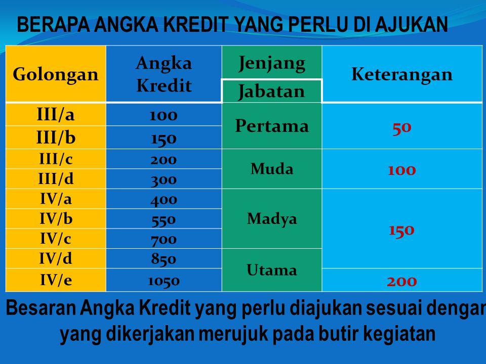 BERAPA ANGKA KREDIT YANG PERLU DI AJUKAN Golongan Angka Kredit Jenjang Keterangan Jabatan III/a100 Pertama50 III/b150 III/c200 Muda 100 III/d300 IV/a400 Madya 150 IV/b550 IV/c700 IV/d850 Utama IV/e1050 200 Besaran Angka Kredit yang perlu diajukan sesuai dengan yang dikerjakan merujuk pada butir kegiatan