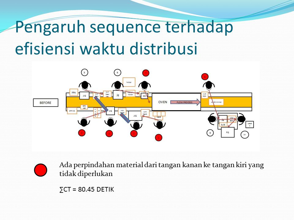 Pengaruh sequence terhadap efisiensi waktu distribusi Ada perpindahan material dari tangan kanan ke tangan kiri yang tidak diperlukan ∑CT = 80.45 DETIK