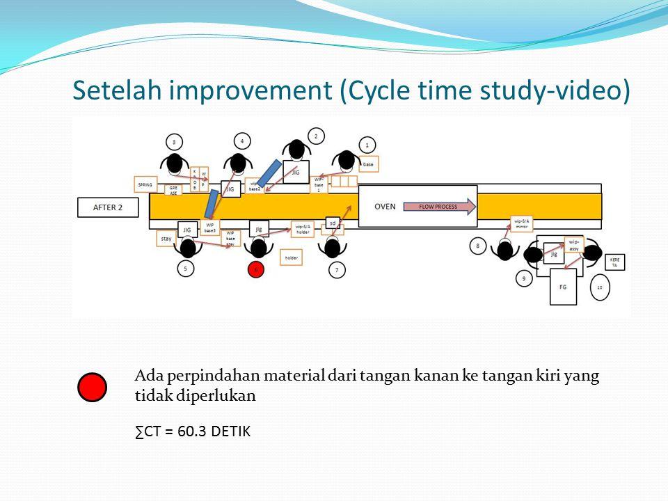 Setelah improvement (Cycle time study-video) Ada perpindahan material dari tangan kanan ke tangan kiri yang tidak diperlukan ∑CT = 60.3 DETIK