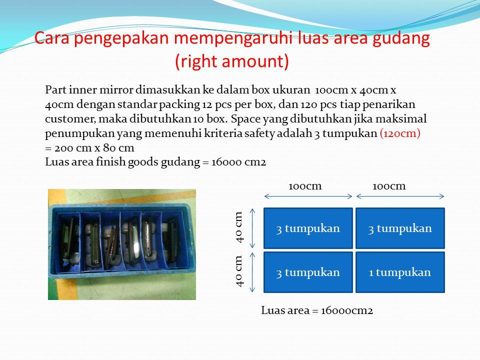 Cara pengepakan mempengaruhi luas area gudang (right amount) Part inner mirror dimasukkan ke dalam box ukuran 100cm x 40cm x 40cm dengan standar packing 12 pcs per box, dan 120 pcs tiap penarikan customer, maka dibutuhkan 10 box.