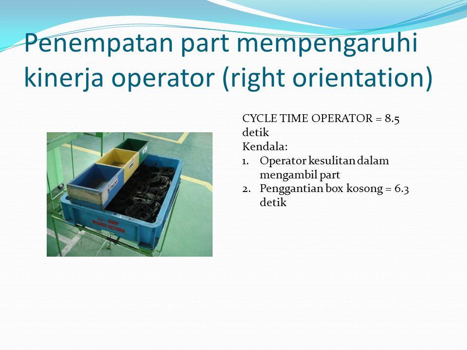 Penempatan part mempengaruhi kinerja operator (right orientation) CYCLE TIME OPERATOR = 8.5 detik Kendala: 1.Operator kesulitan dalam mengambil part 2.Penggantian box kosong = 6.3 detik