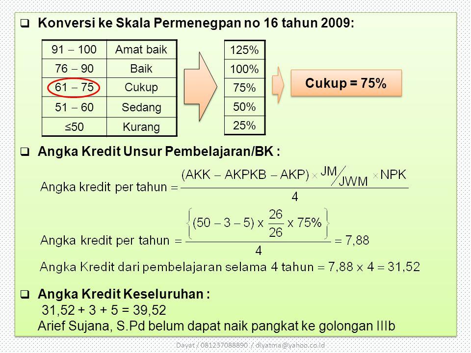 Konversi ke Skala Permenegpan no 16 tahun 2009:  Angka Kredit Unsur Pembelajaran/BK :  Angka Kredit Keseluruhan : 31,52 + 3 + 5 = 39,52 Arief Sujana, S.Pd belum dapat naik pangkat ke golongan IIIb  Konversi ke Skala Permenegpan no 16 tahun 2009:  Angka Kredit Unsur Pembelajaran/BK :  Angka Kredit Keseluruhan : 31,52 + 3 + 5 = 39,52 Arief Sujana, S.Pd belum dapat naik pangkat ke golongan IIIb 91  100 76  90 61  75 51  60 ≤50 Amat baik Baik Cukup Sedang Kurang 125% 100% 75% 50% 25% Cukup = 75% Dayat / 081237088890 / diyatma@yahoo.co.id