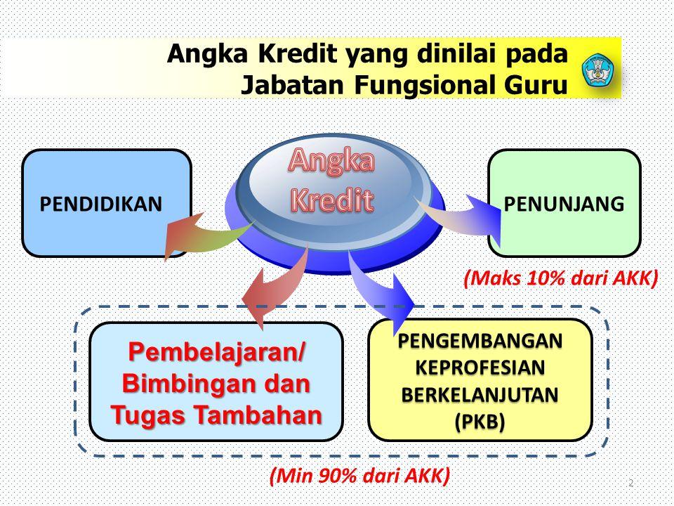 2 PENDIDIKAN Pembelajaran/ Bimbingan dan Tugas Tambahan PENGEMBANGAN KEPROFESIAN BERKELANJUTAN (PKB) PENUNJANG Angka Kredit yang dinilai pada Jabatan