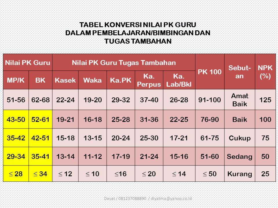 Nilai PK GuruNilai PK Guru Tugas Tambahan PK 100 Sebut- an NPK (%) MP/KBKKasekWakaKa.PK Ka. Perpus Ka. Lab/Bkl 51-5662-6822-2419-2029-3237-4026-2891-1