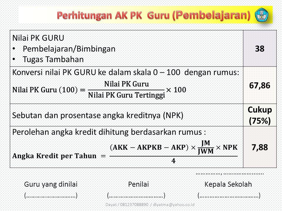 Dayat / 081237088890 / diyatma@yahoo.co.id Nilai PK GURU Pembelajaran/Bimbingan Tugas Tambahan 38 67,86 Sebutan dan prosentase angka kreditnya (NPK) C
