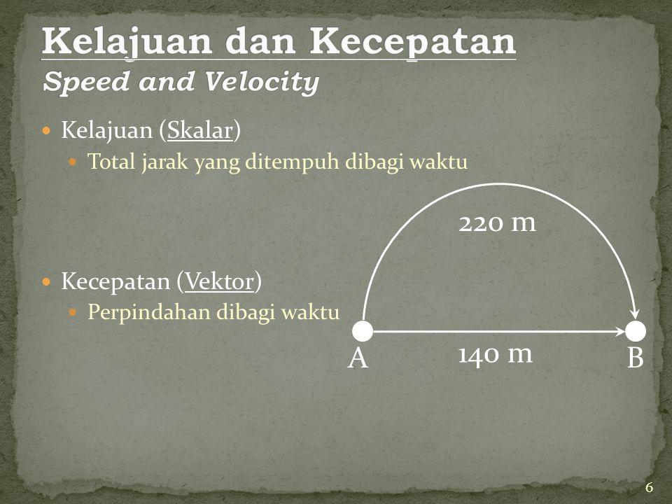 Kelajuan (Skalar) Total jarak yang ditempuh dibagi waktu Kecepatan (Vektor) Perpindahan dibagi waktu 220 m 140 m AB 6