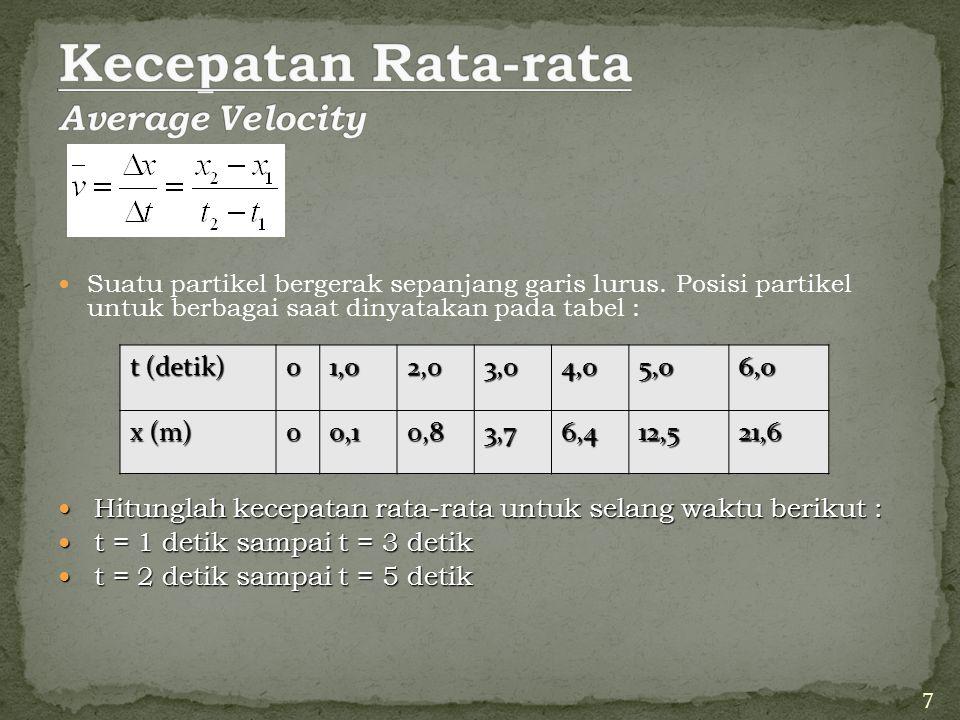 Suatu partikel bergerak sepanjang garis lurus. Posisi partikel untuk berbagai saat dinyatakan pada tabel : Hitunglah kecepatan rata-rata untuk selang
