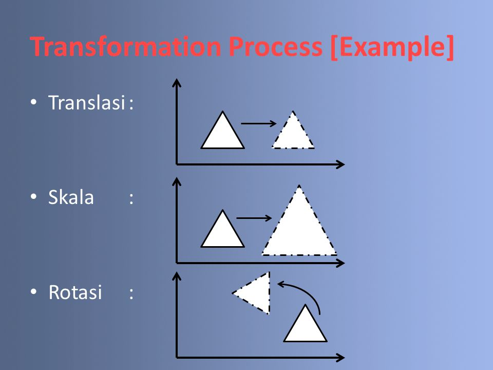 Translasi: Skala: Rotasi: Transformation Process [Example]