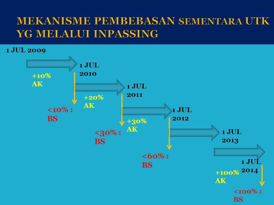 1 JUL 2009 1 JUL 2010 1 JUL 2011 1 JUL 2012 1 JUL 2013 1 JUL 2014 +10% AK +20% AK +30% AK +100% AK <10% : BS <30% : BS <60% : BS <100% : BS