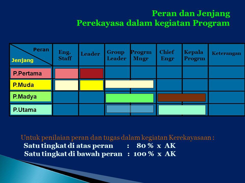 P.Pertama P.Muda P.Madya P.Utama Eng. Staff Leader Group Leader Progrm Mngr Chief Engr Kepala Progrm Peran dan Jenjang Perekayasa dalam kegiatan Progr